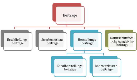 Diagramm Beitragsarten (erstellt: Julia Stache)